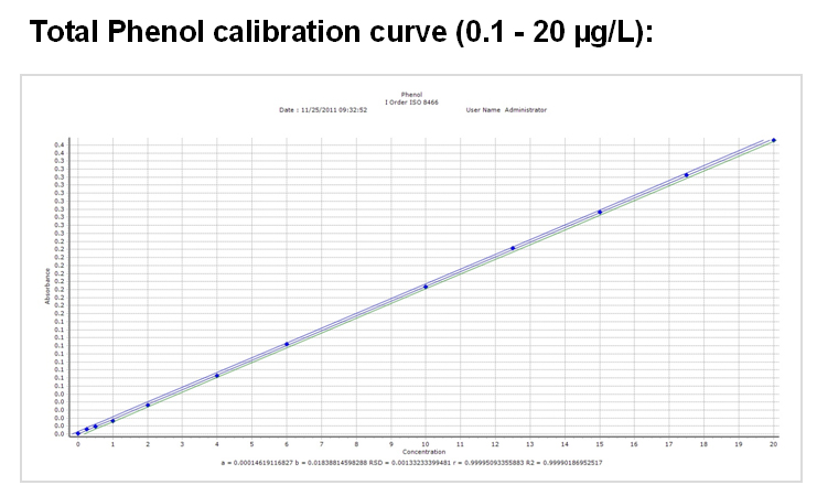 Total Phenol calibration curve (0.1 - 20 ug/L)