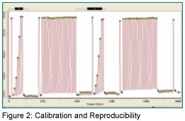 Figure 2: Calibration and Reproducibility